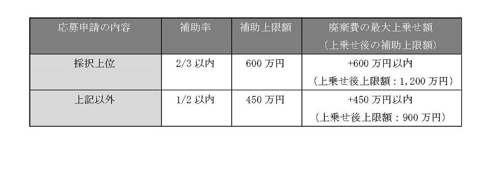 新設されたⅡ型(M&Aタイプ)の「事業承継補助金」