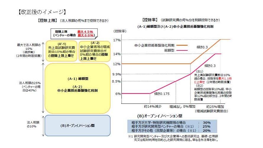 研究開発税制が変わりました!